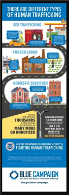 Image for DHS Different Types of Human Trafficking