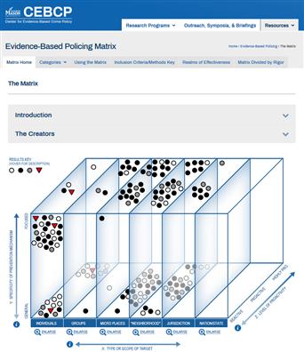 Image for Evidence-Based Policing Matrix, Center for Evidence-Based Crime Policy, George Mason University