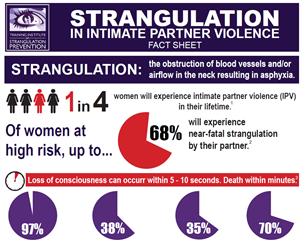 Image for Strangulation in Intimate Partner Violence Fact Sheet